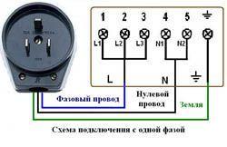 Подключение электроплиты в Архангельске. Электромонтаж компанией Русский электрик