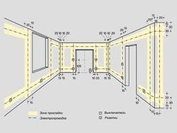Основные правила электромонтажа электропроводки в помещениях в Архангельске. Электромонтаж компанией Русский электрик